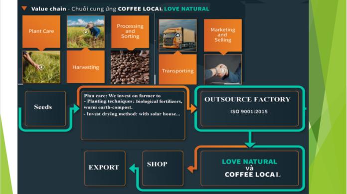 coffee local love natural